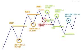 ダウ理論の6つの法則(2年目1月)