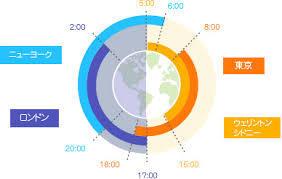 各市場オープン時間と流れについて(2年目1月)