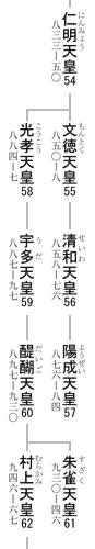 54-62代天皇系図
