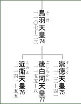 74-77代天皇系図