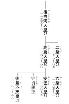 77-82代天皇系図