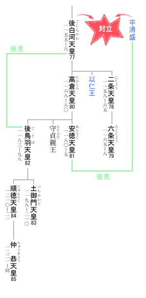 82代 後鳥羽天皇 系図