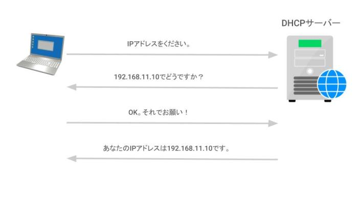 DHCPのしくみ