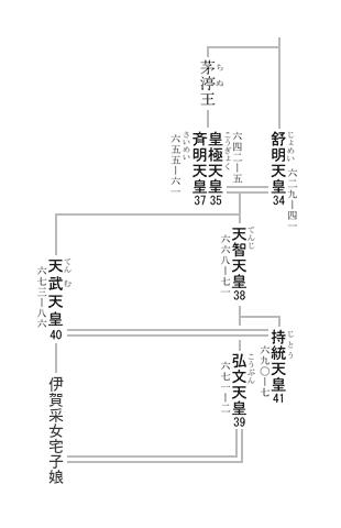 39代 弘文天皇 系図