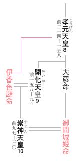 10代 崇神天皇 系図