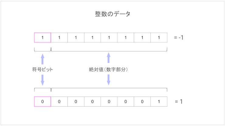2進数の画像3