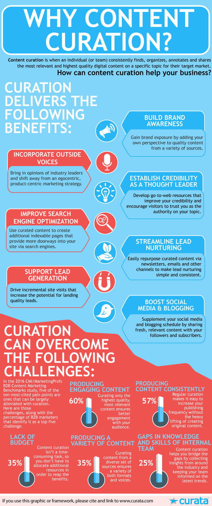 Benefits of Curation