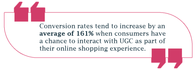 Conversion rates increase by an average of 161% when consumers have a chance to interact with UGC as part of their online shopping experience.