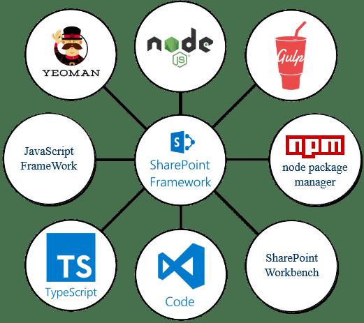 SharePoint Framework Topology