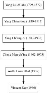 Tai Chi Lijn