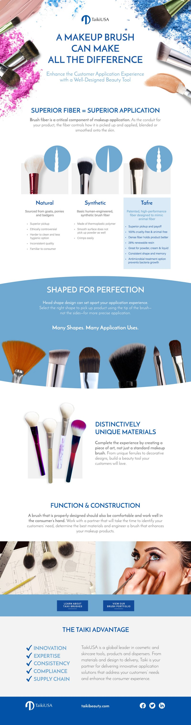 Makeup Brushes And Their Uses Pdf