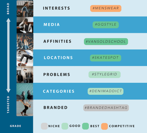 A chart showing Instagram hashtag brainstorming by category from broad to targeted with grades from Tailwind Hashtag Finder