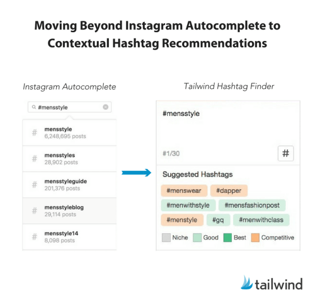 Moving beyond Instagram autocomplete to contextual hashtag research with hashtag finder