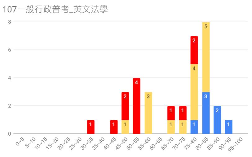 107一般行政普考圖7.PNG