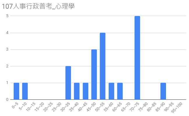 107人事行政普考圖14