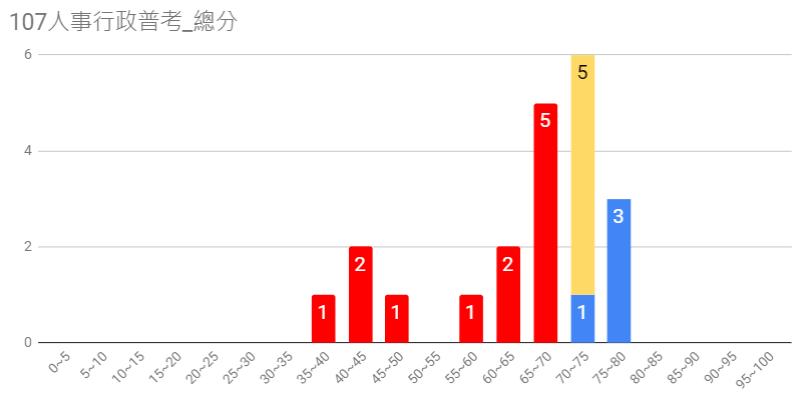 107人事行政普考圖3