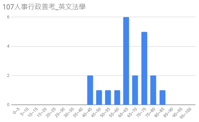 107人事行政普考圖6