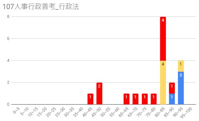 107人事行政普考圖9