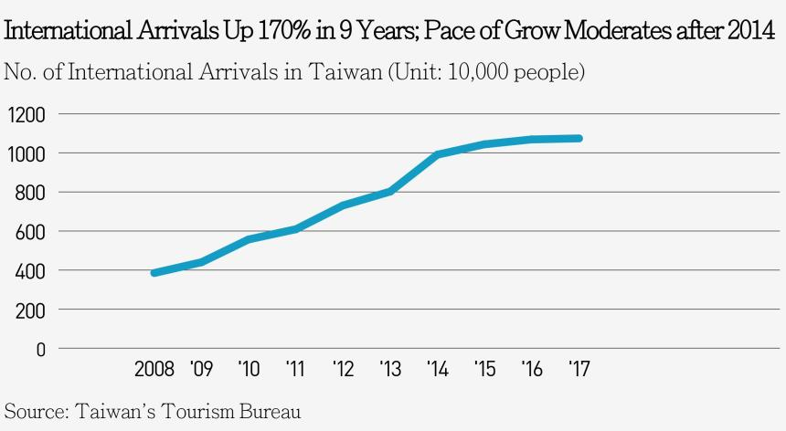 new sources driving taiwan_s tourism growth_photo-by-commonwealth-3