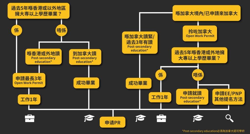 港人移民加拿大2021 香港人救生艇 新政