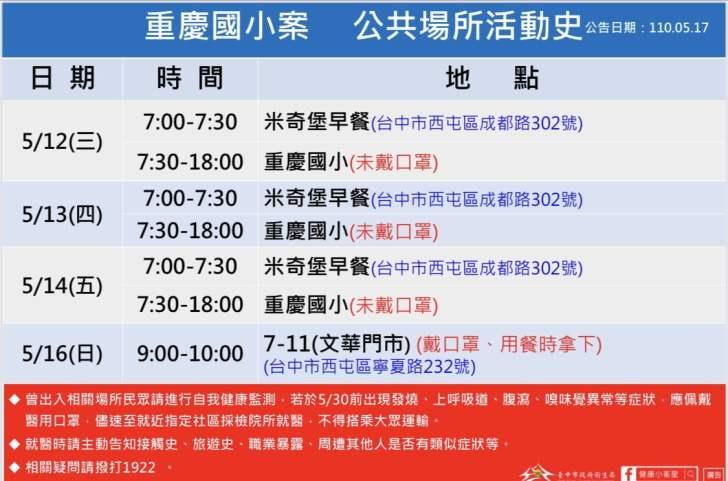 2021 05 17 093427 - 西屯重慶國小確診停課兩周!台中確診足跡整理