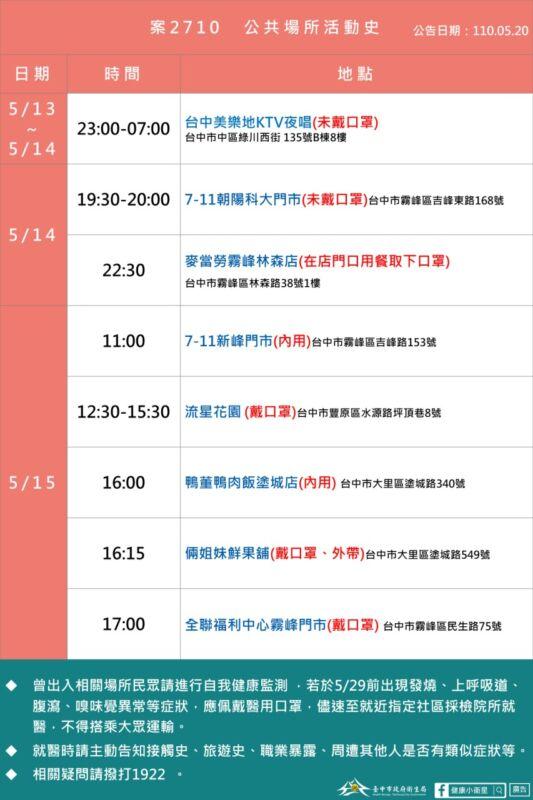 2021 05 20 160455 - 5/20台中本土最新確診案例足跡整理!