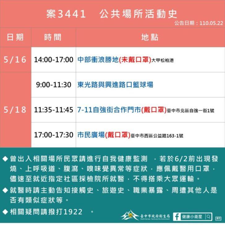 2021 05 22 152507 - 5/22台中本土最新確診案例足跡整理!