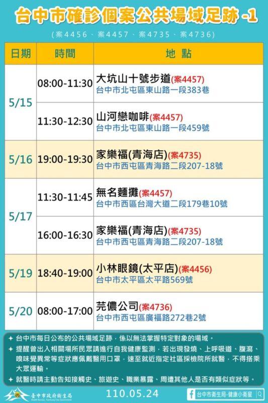 2021 05 24 152348 - 5/24台中本土最新確診案例足跡整理!