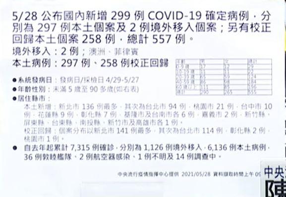 2021 05 28 140957 - 5/28新增本土個案297例、校正回歸258例