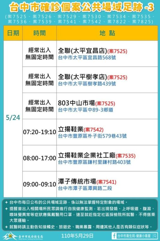 2021 05 29 151946 - 5/29台中本土最新確診案例足跡整理!