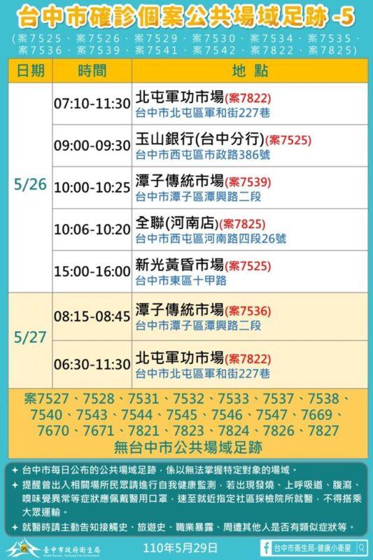 2021 05 29 152000 - 5/29台中本土最新確診案例足跡整理!