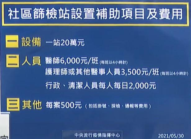 2021 05 30 141126 - 5/30新增本土個案266例、校正回歸89例