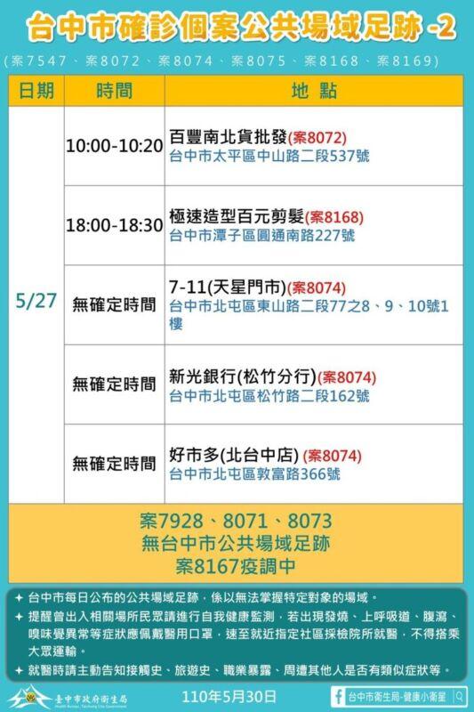 2021 05 30 151521 - 5/30台中本土最新確診案例足跡整理!