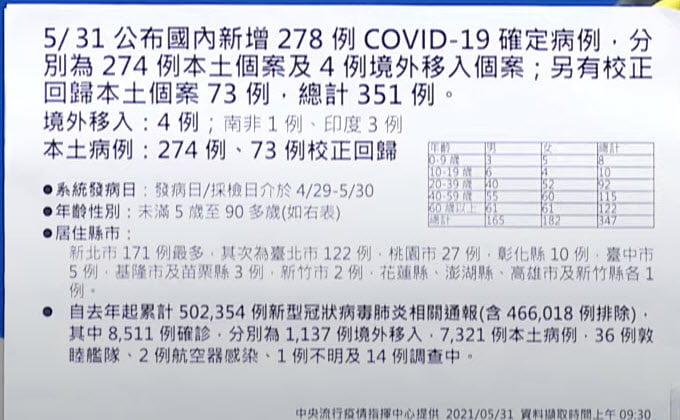 2021 05 31 140516 - 5/31新增本土個案274例,校正回歸73例,死亡15例