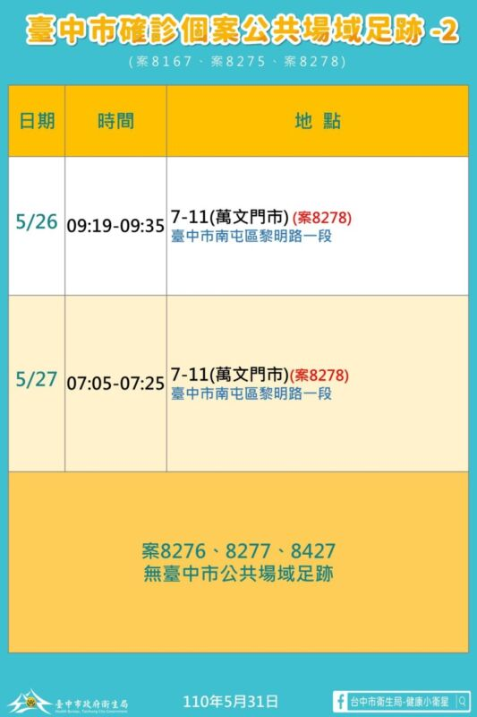 2021 05 31 151248 - 5/31台中本土最新確診案例足跡整理!
