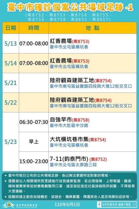 2021 06 01 151642 - 6/1台中本土最新確診案例足跡整理!