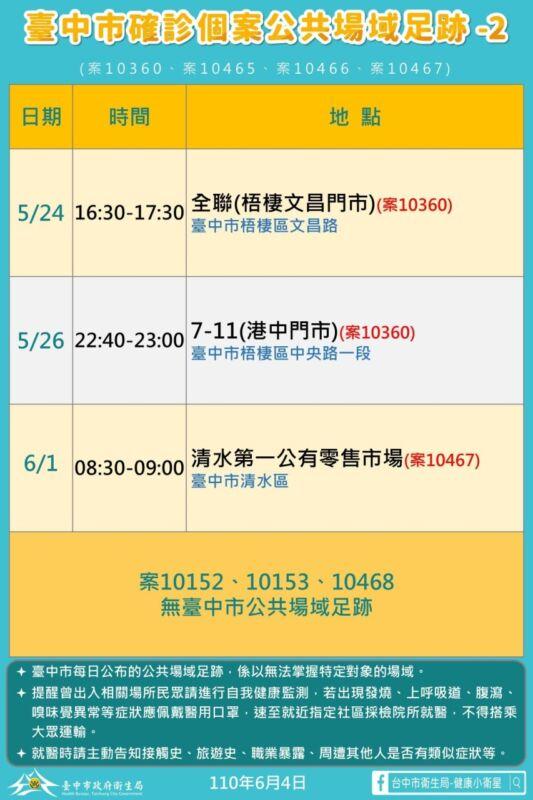 2021 06 04 151753 - 6/4台中本土最新確診案例足跡整理!