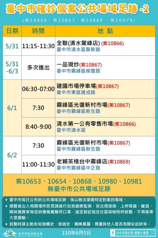 2021 06 05 152100 - 6/5台中本土最新確診案例足跡整理!