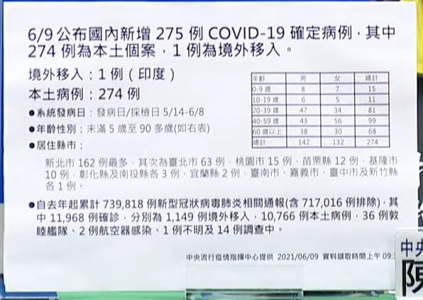 2021 06 09 140806 - 6/9新增本土個案274例,境外1例