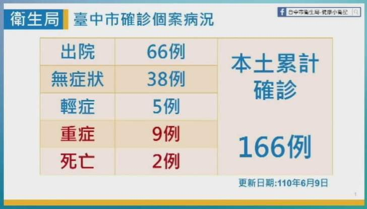 2021 06 09 152132 - 6/9台中本土最新確診案例足跡整理!