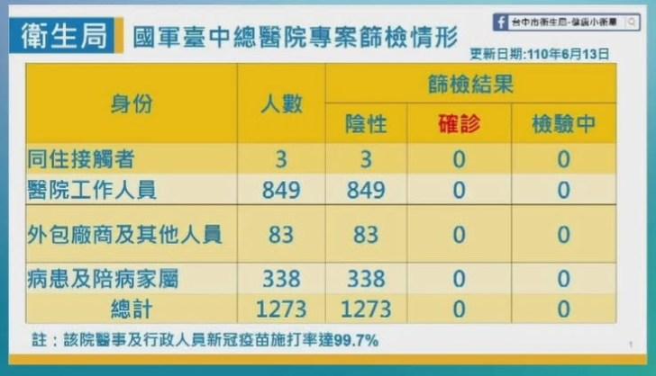 2021 06 13 152403 - 6/13台中本土最新確診案例足跡整理!