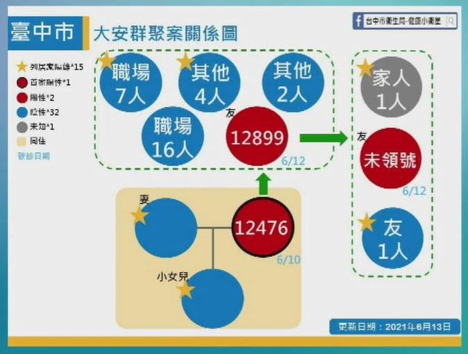 2021 06 13 152653 - 6/13台中本土最新確診案例足跡整理!