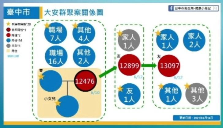 2021 06 14 151745 - 6/14台中本土最新確診案例足跡整理!
