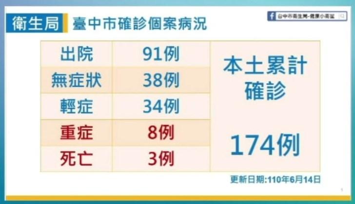 2021 06 14 151828 - 6/14台中本土最新確診案例足跡整理!
