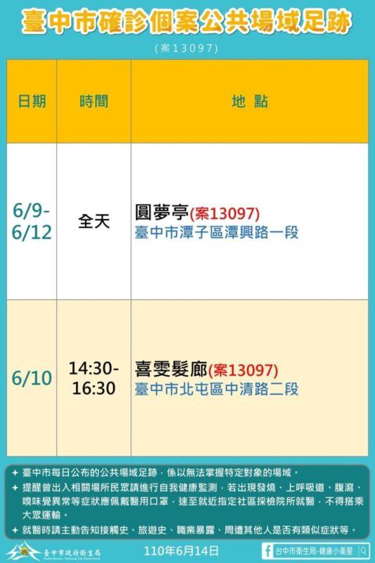 2021 06 14 151844 - 6/14台中本土最新確診案例足跡整理!
