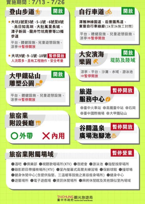 2021 07 11 152718 - 台中中山醫確診者足跡+1!7/12台中足跡地圖更新