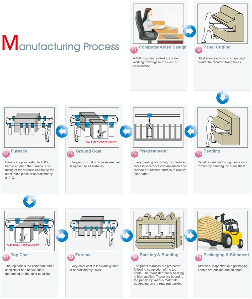 TECO Vitreous Enamel Manufacturing Process Infographic
