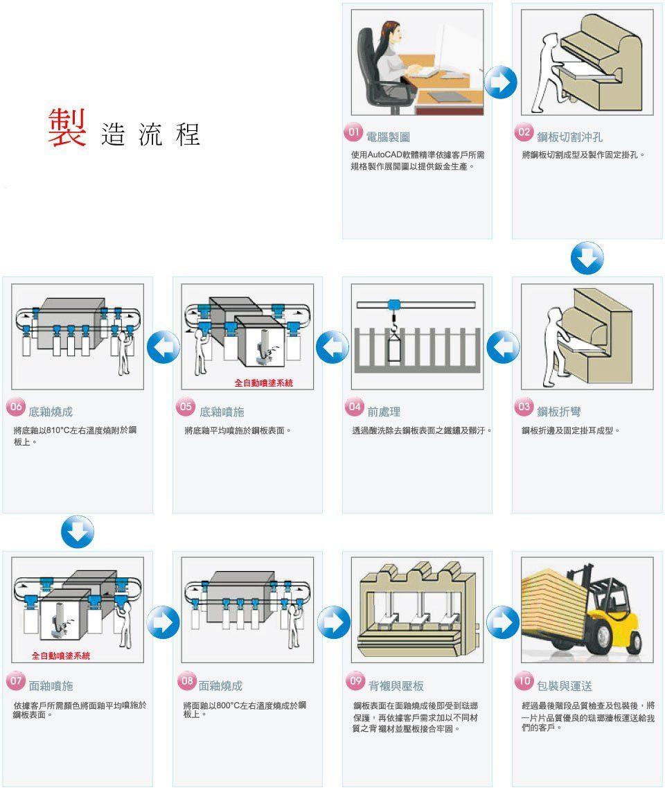 台灣琺瑯製造流程圖表