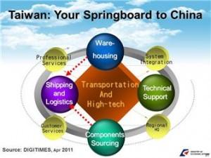 Digitimes Taiwan SpringBoard to China