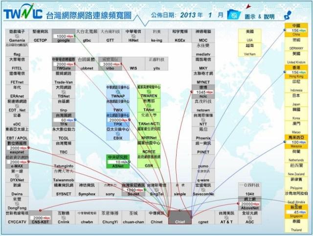 TWNIC 臺灣網際網路連線頻寬圖